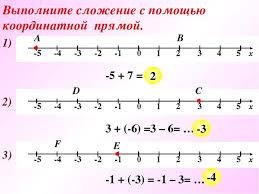 Презентация по математике на тему Сложение отрицательных чисел  Выполните сложение с помощью координатной прямой 1 А 5 7