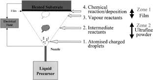 Chemical Vapour Deposition Of Coatings Sciencedirect