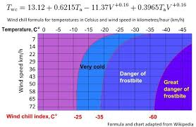 Cold Index Chart How To Calculate Wind Chill David Bradley