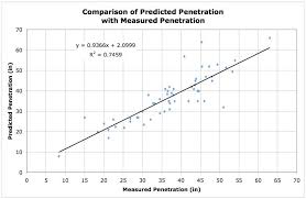 Methods to determine penetration of bullets