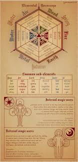 Wiccan Element Chart Pin By Moonkat On Spirituality The Olde Ways Book Of