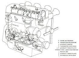 car oil diagram wiring diagram and ebooks • car oil lubrication system overview schoolworkhelper rh schoolworkhelper net oil spill into ocean car engine oil diagram