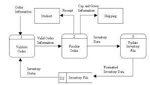 p b jpgcollection process diagram definition pictures diagrams