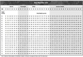 Age And Weight Chart Adults Www Bedowntowndaytona Com