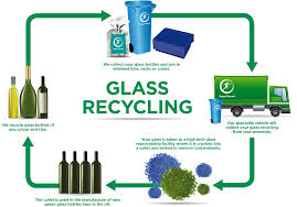 Recycling Glass Recycling Paper Round