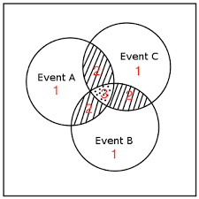 Probability Of A Given B Venn Diagram Probability Of The Union Of 3 Events Mathematics Stack
