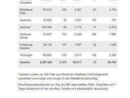 Die zweite infektionswelle lässt die fallzahlen in vielen ländern in die höhe schnellen. Corona In Deutschland Fallzahlen Sinken Inzidenz Sackt Ab Wissen