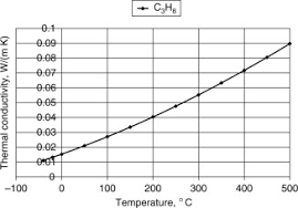 Thermal Conductivity Chart Metals Gas Thermal Conductivity An Overview Sciencedirect Topics