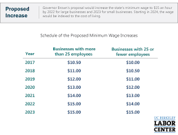 Low Income Chart California 2016 15 Minimum Wage In California Who Would Be Affected By The