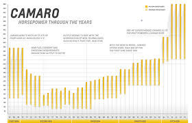 The Chevrolet Camaros Horsepower History Hemmings Daily