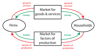 Money Flow Chart A Nations Economy Circular Flow Diagram Policonomics