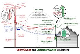 question about vacant lots and utilities tinyhouses suggest moving everything to a conveniently located temporary contractors power pole weatherproof breaker box before inspection and approval