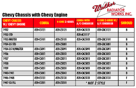 Bilen Utmerket Mekanisme Radiator Cap Sizes Chart