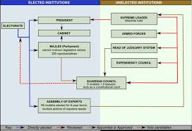 Iranian Government Flow Chart An Overview Of Irans Energy Industry And The Complexities