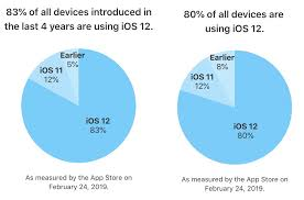 Ios Adoption Chart Ios 12 Adoption Rate Hits 80 On All Ios Devices Cult Of Mac