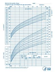 Infant Growth Chart Weight For Age Who Growth Standards Are Recommended For Use In The U S For