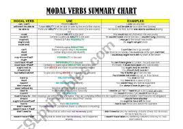 Modal Verbs Summary Chart Esl Worksheet By Gemsanguera