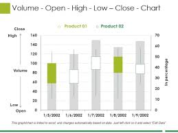 Volume Open High Low Close Chart Ppt Powerpoint Presentation