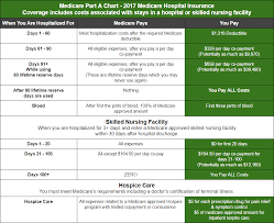 Medicare Part A And B Chart