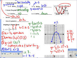section 5 3 translating parabolas vertex form