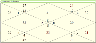 Parasharas Light Vedic Astrology Software Jyotish Software