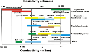 1 2 Typical Resistivity Conductivity Ranges For Rocks And