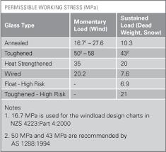 Wind Load Chart 13 3 Wind Load Design And Deflection Design Metroglasstech