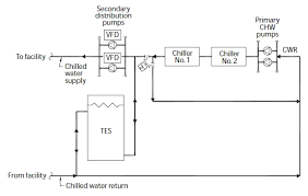 commissioning hvac systems lessons learned commissioning chilled water tes systems