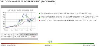 Dwti Chart Gold And Silver Current Thoughts 3 26 2015