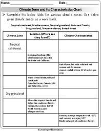 Climate Climate Zones Identify Label The Zones Zones Chart Worksheets