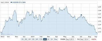Eur Usd Yahoo Chart 2014 09 01 Eur Usd Yahoo Chart Value Investing Fund Vif