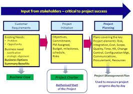 4 1 Develop Project Charter Firebrand Learn