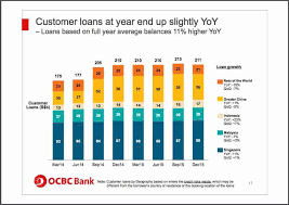 4 Key Things To Learn About Oversea Chinese Banking Corp