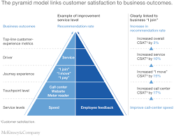 The Role Of Customer Care In A Customer Experience