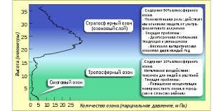 Озоновый слой Википедия Озоновый слой в атмосфере