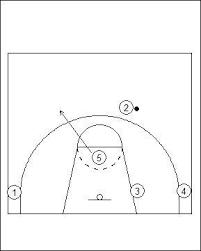 flex offense verse zone defence  variation screener pop    flex offense variation screener pop diagram