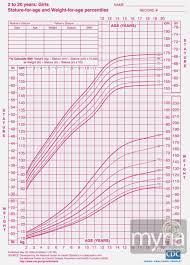Blood Drive Height Weight Chart 63 Prototypic Healthy Weight Chart For Teenage Females