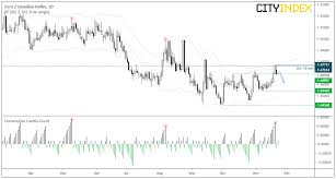 Eur Cad Investing Chart Poloz Strengthens The Canadian Dollar With His Neutral