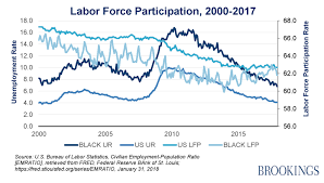 Black Unemployment Chart Charts Of The Week African Americans And The Economy