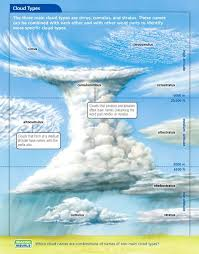 Cloud Type Chart Weather Science Cloud Type Clouds