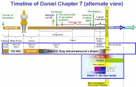 Image Result For Book Of Revelation Timeline Chart Bible