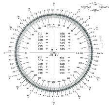 Unit Circle Sin Cos Tan Chart Unit Circle Tangent Chart Math Unit Circle Radians Sin Cos