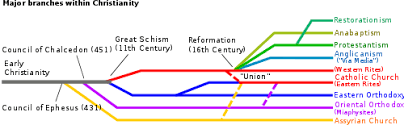 Schism Wikipedia