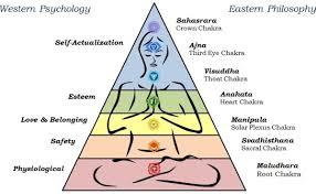 Blank Maslow Hierarchy Needs Chart Maslows Hierachy Vs 7 Chakras Interestingly Similar