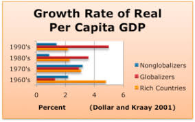 economic globalization  growth rate of real gdp per capita