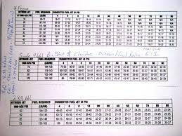50 Exhaustive Nitrous Express Jet Chart