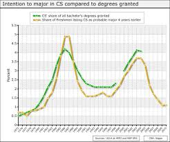 Computer Science Major Jobs Computer Science Employment Salaries Enrollment And Rankings