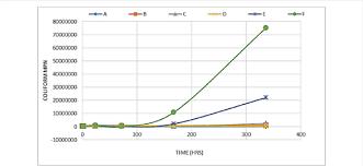 Coliform Mpn Value Graph Download Scientific Diagram