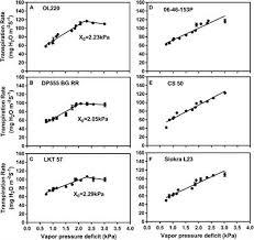 Vapor Pressure Deficit Chart Frontiers Transpiration Response Of Cotton To Vapor