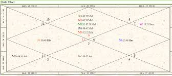 Venus Combust In Birth Chart Venus Mahadasha Results Vimshottari Shukra Dasha For 20 Years